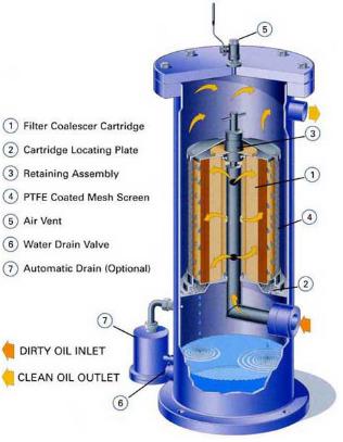Coalescing filter